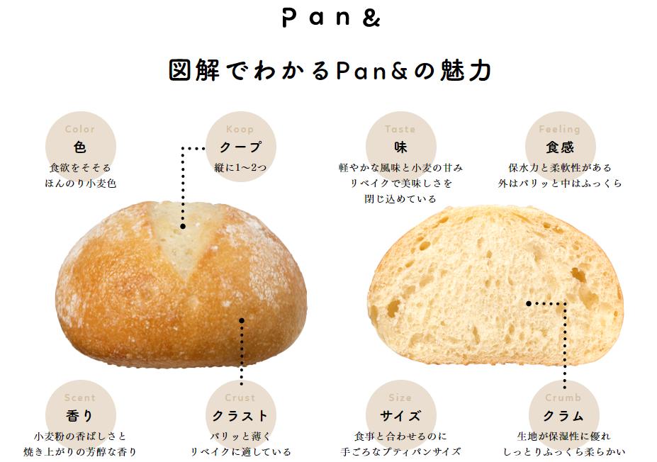 美味しい冷凍パン