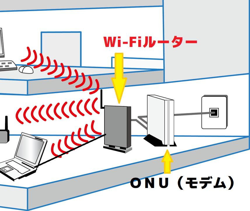 Wi-Fi有線